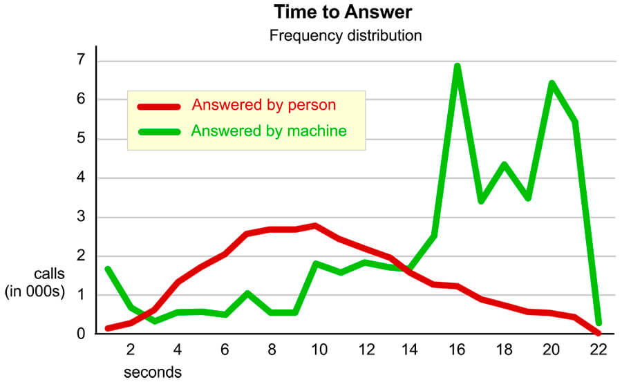 Ring No Answer - Time to answer distribution