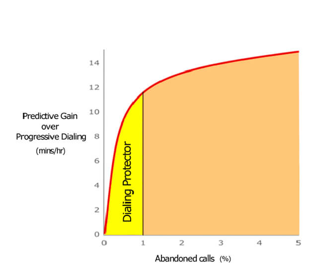 Diagram showing the relationship between gain in agent talk time against abandoned calls for the Sytel AI Predictive Dialer