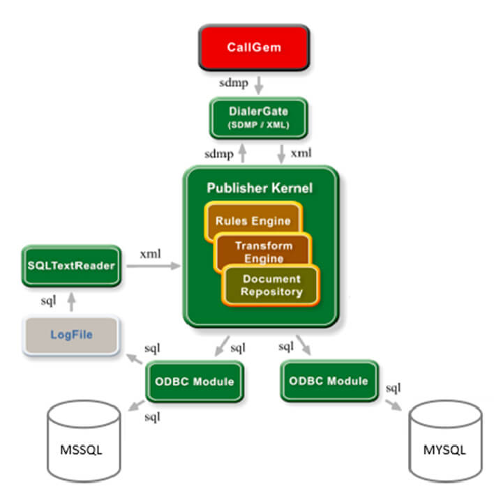 Publisher ODBC Configuration