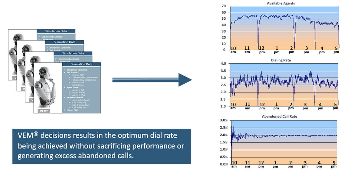 VEM® decisions results in the optimum dial rate being achieved without sacrificing performance or generating excess abandoned calls
