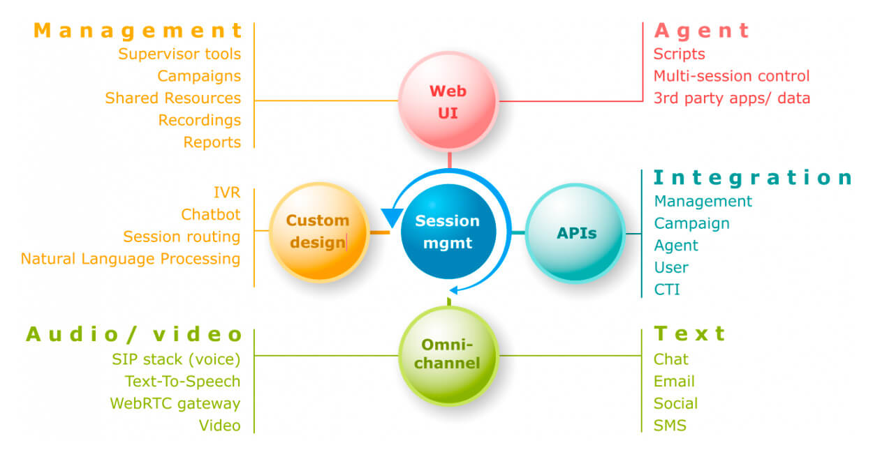 Softdial Contact Center™ (SCC) functionality