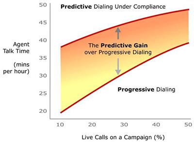 Predictive gain over progressive dialing