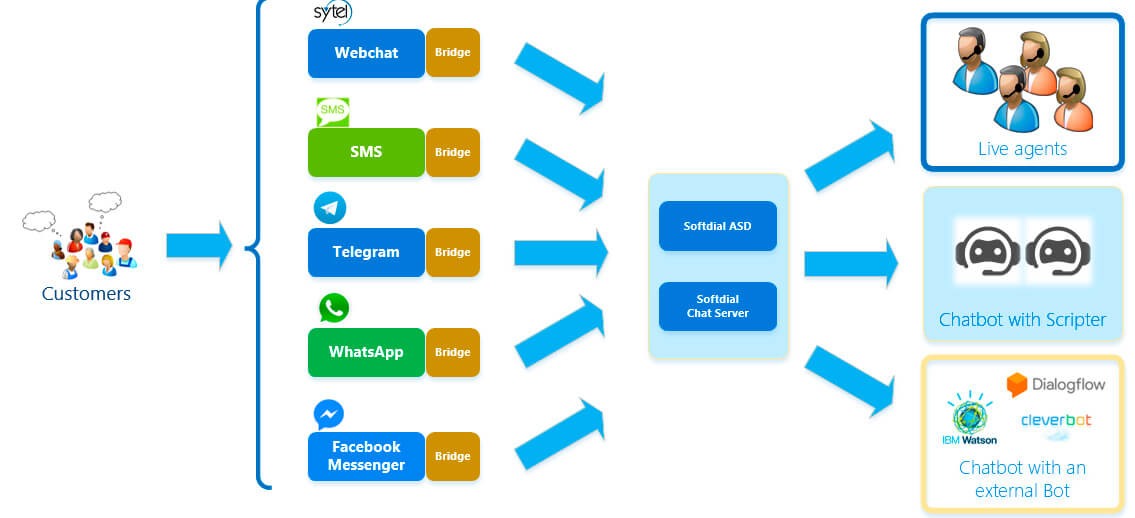 An example of integration of 3rd party messaging text applications with SCC