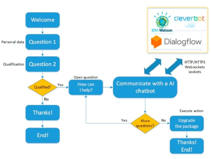 An example of a dialog flow using an integration with an external AI chatbot