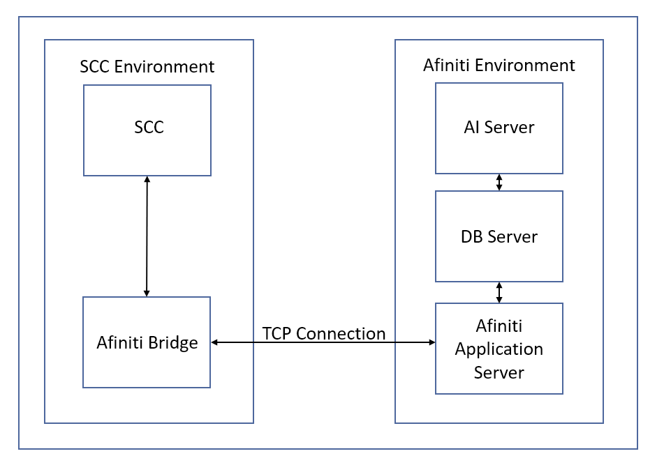 a simple deployment topology