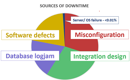 Sources of Downtime Pie Chart