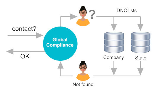 Sources of 'Do Not Contact' requirements - 2. Do-Not-Call List driven